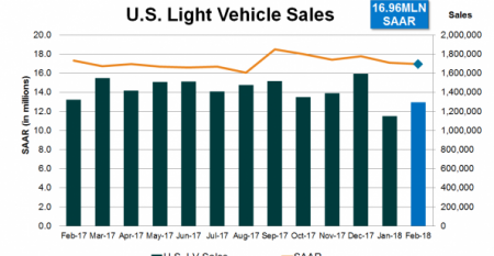 U.S. Sales Continue Slight Weakening in February