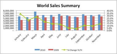 World Auto Sales >> Global Auto Sales On Track For 75 Million Units In 2010 Wardsauto