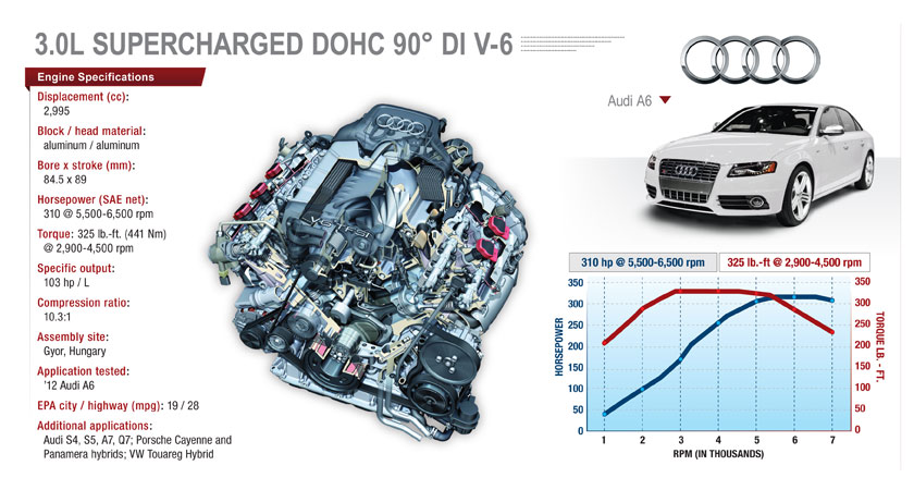Supercharged Audi V 6 Excels In Power Efficiency Refinement