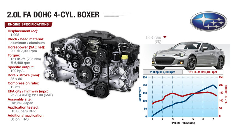 High-Revving Subaru Boxer Engine Is Crowd Pleaser | WardsAutoWardsAuto