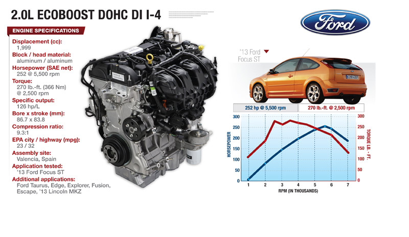 Ford 4 Cyl Ecoboost Powerful Versatile And Efficient