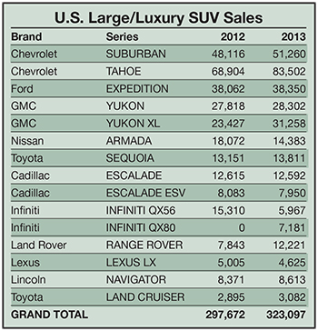 Even Though It S Only A Third The Size Once Was Niche Remains Enough To Support Five Automakers And 14 Models Overall Were Up 8 5
