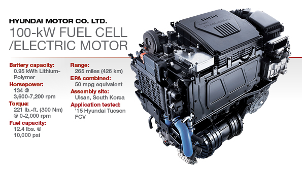 2015 Winner Hyundai 100 Kw Fuel Cell Wardsauto