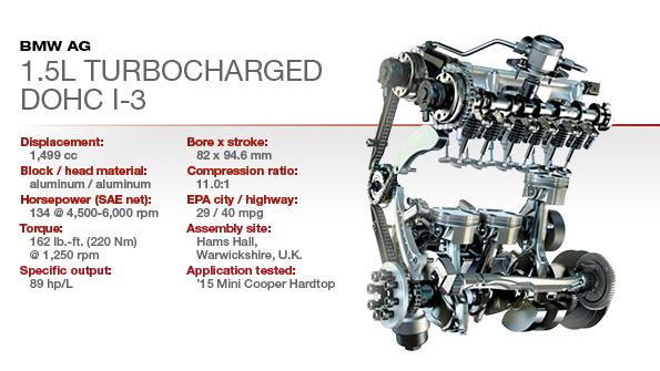 2015 Winner: Mini 1 5L Turbocharged DOHC 3-cyl   WardsAuto