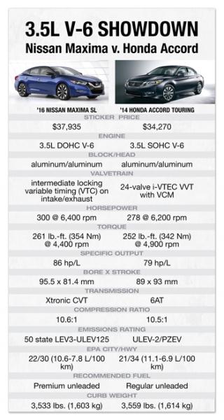 Nissan VQ Among Crowded V-6 Field | WardsAuto
