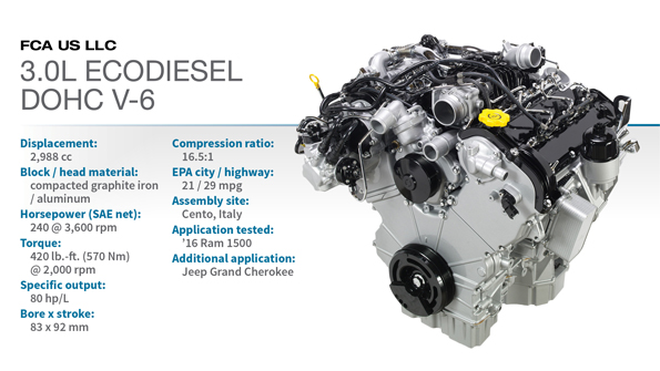2016 Winner: FCA 3.0L Turbodiesel DOHC V-6 | WardsAuto