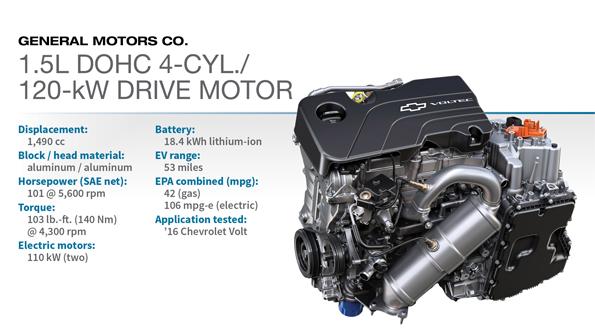 2016 Winner: GM 1.5L DOHC 4-cyl./120-kW Drive Motor | WardsAuto