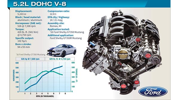Ford's 5.2L Voodoo V-8 Engine in 2016 Ford Shelby GT350 ...