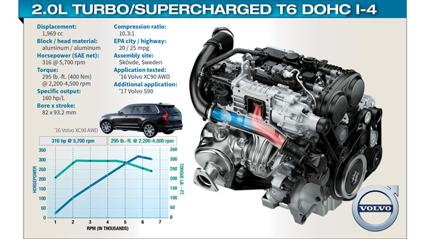 Volvo S Award Winning T6 Engine Part Of Bold Train Strategy Wardsauto
