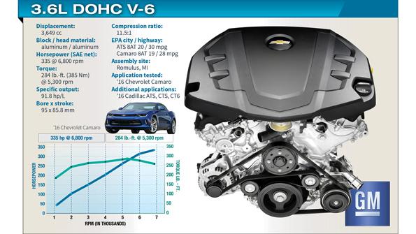 [QMVU_8575]  Innovation, Refinement Distinguish GM's 3.6L V-6 Camaro, Cadillac Engine |  WardsAuto | Camaro Engine Block Diagram |  | WardsAuto