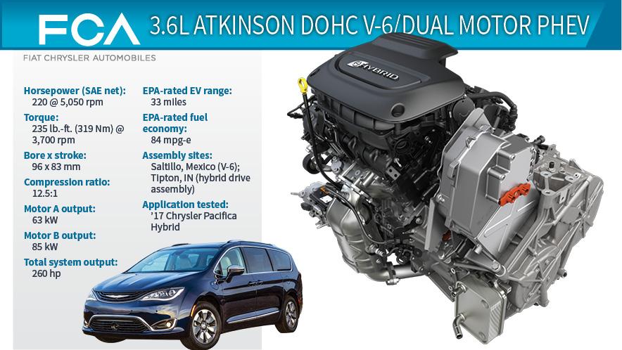 2017 Wards 10 Best Engines Winner Chrysler Pacifica 3 6l V 6 Phev Wardsauto
