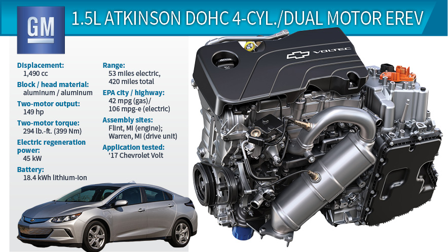 2017 wards 10 best engines winner chevrolet volt 1 5l 4 Pics Messed Up
