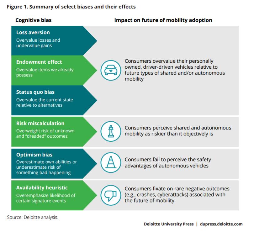 Using Behavioral Economics to Accelerate Autonomous Future