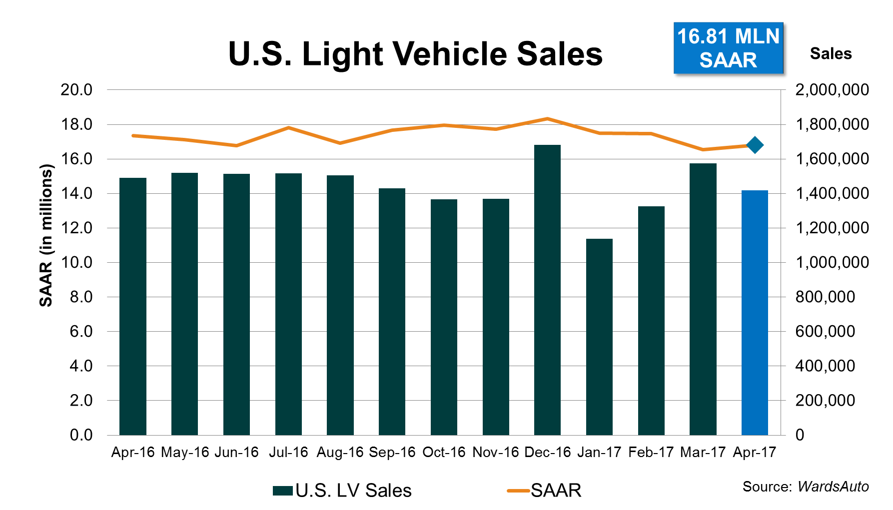 April U S Light Vehicle Sales Continue Year To Date Slide
