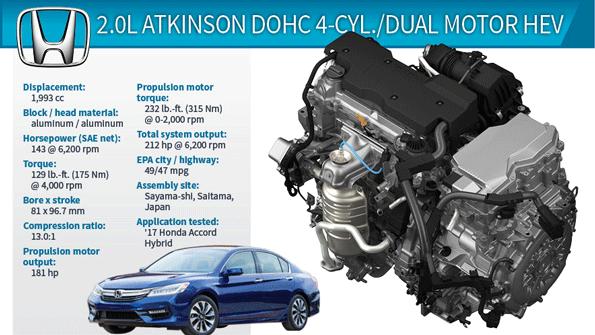New Honda Accord >> Honda's Best-Yet Hybrid Powertrain | WardsAuto
