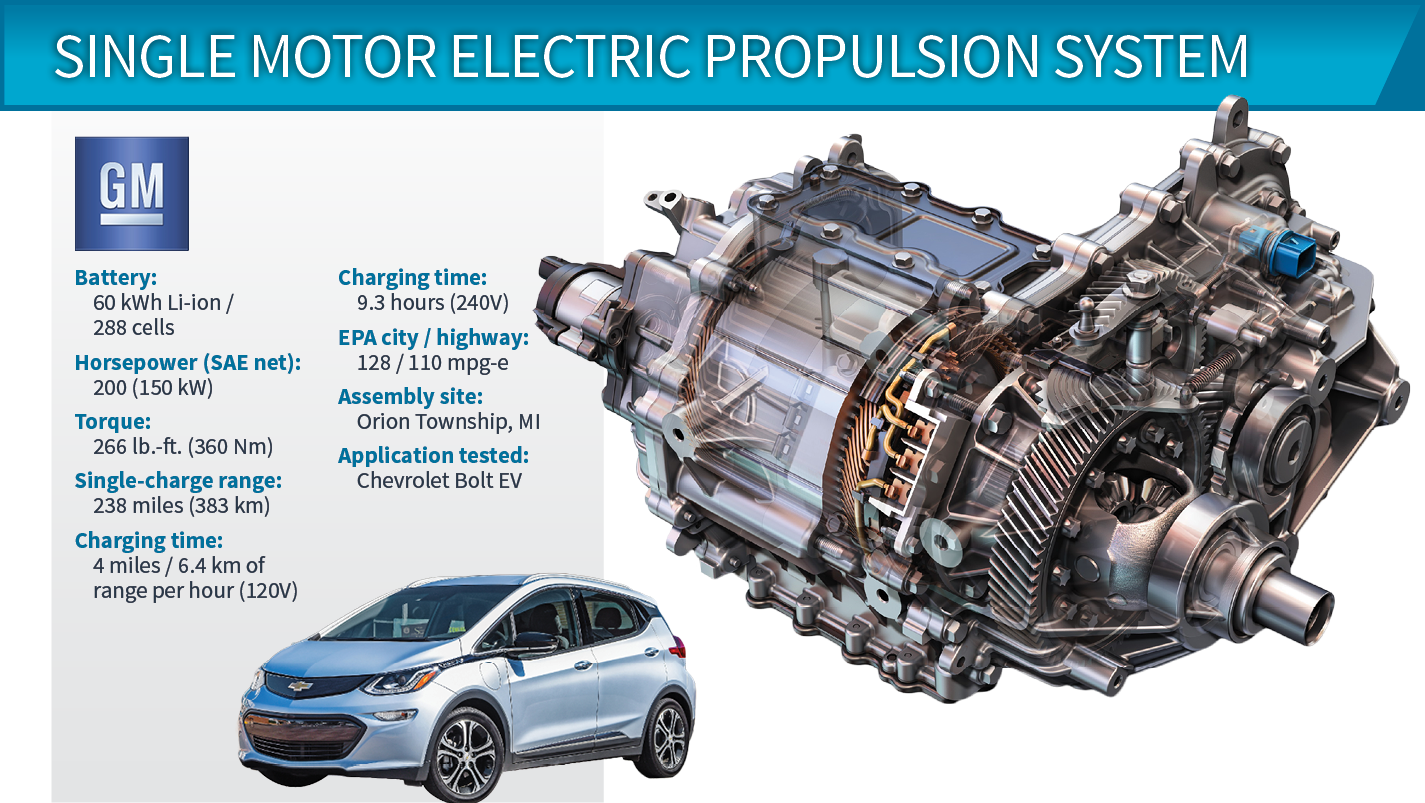 New Chevy Vehicles For 2018 >> 2018 Winner: Chevrolet Bolt EV 150-kW Electric Propulsion System | WardsAuto