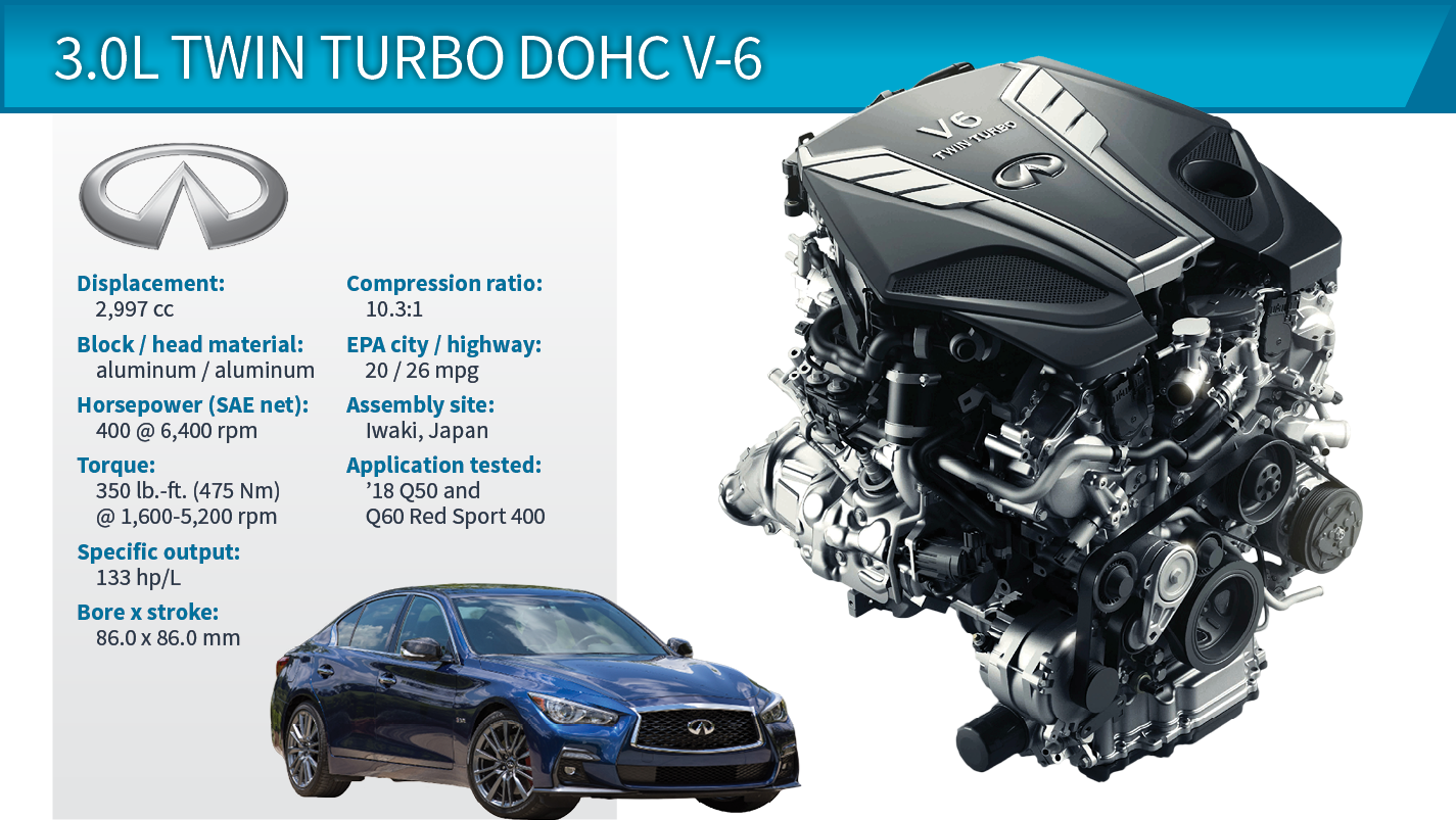 2018 Wards 10 Best Engines Infiniti Q50 3 0l Twin Turbo Dohc V 6 Wardsauto