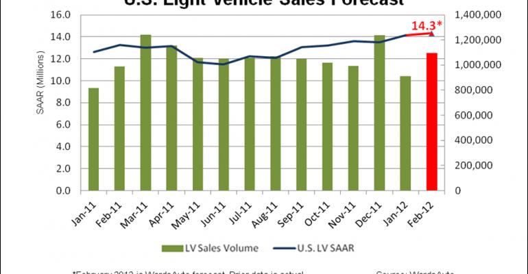 U.S. Light-Vehicle SAAR Forecast to Rise in February