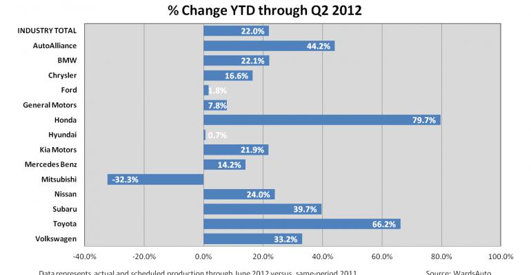 North America Q2 Output Slate Edges Up