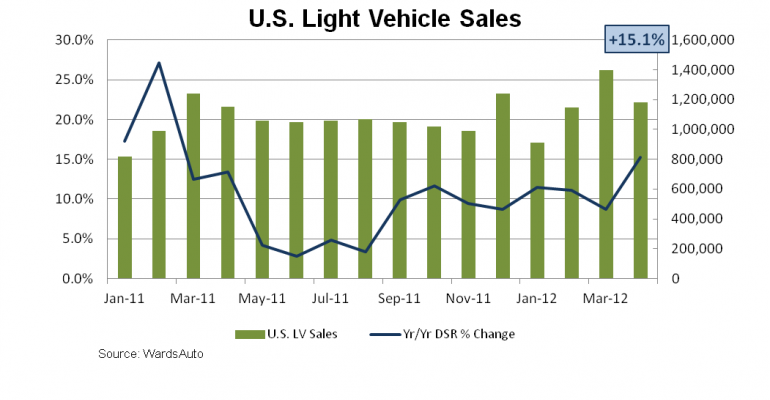 U.S. Light Vehicle Sales Record 20th Straight Increase in April