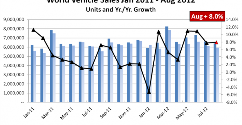 North America, China, Push August World Vehicle Sales Up 8%