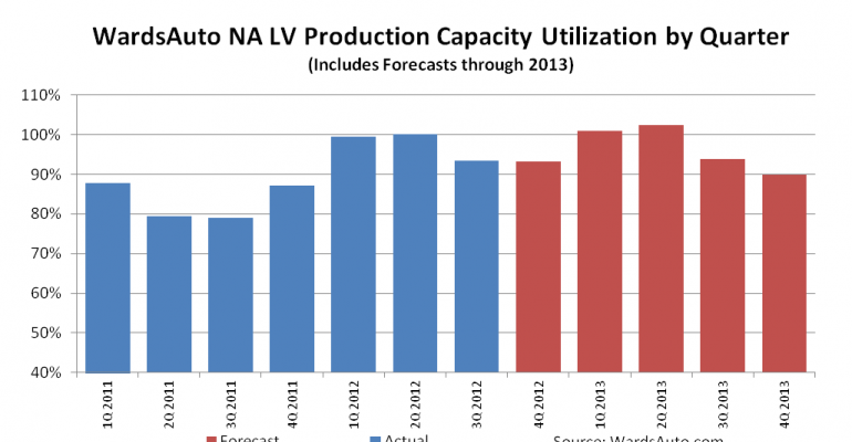 North America Capacity Utilization Rising With Use of 3-Crew/Shift Auto Plants