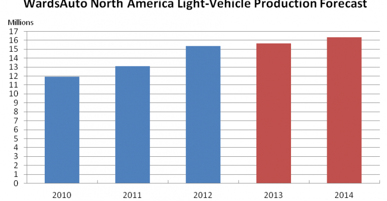 Light-Truck Demand Prompts Increase in WardsAuto LV Production Forecast