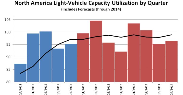 North American Auto Makers Build to 97% Capacity in 2012