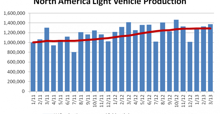 North American Light-Vehicle Production Falls 3% in March