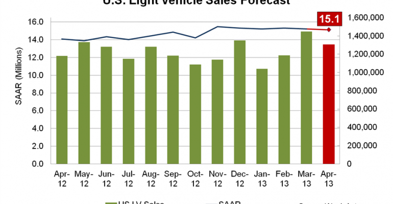 April Sales to Match Q1 Pace, Almost