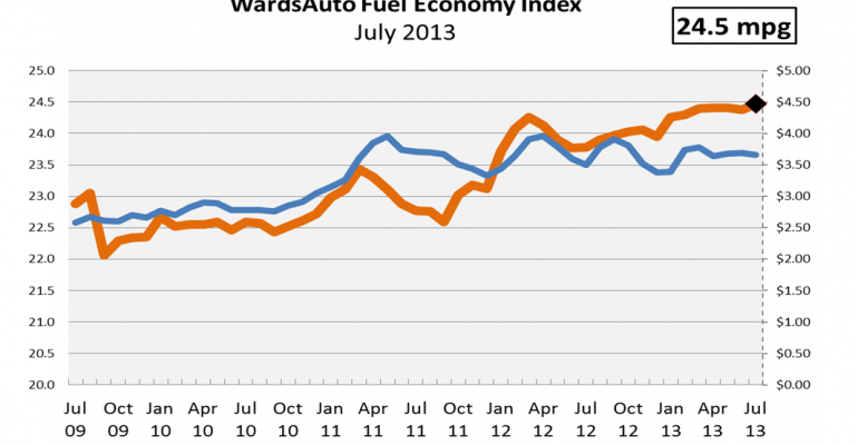Record Fuel Economy for U.S. Light Vehicles in July