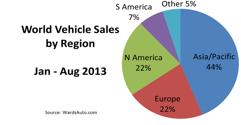 Europe, South America Dampen World Sales Growth in August