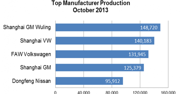 China Vehicle Production Up 20.6% in October