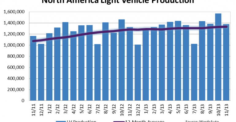 North American Light-Vehicle Production Up 4.0% in November