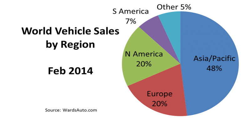 World Vehicle Sales Climb for 11th Consecutive Month in February