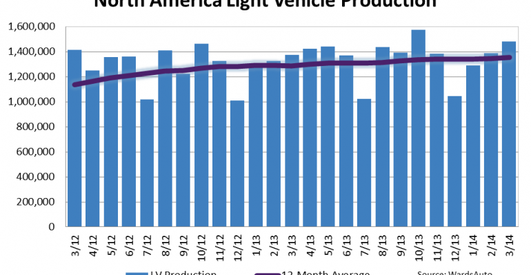 North American Light Vehicle Production Up 7.9% in March