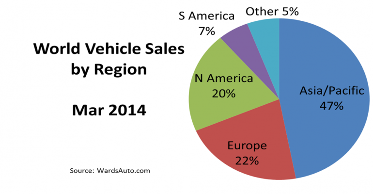 Record-Breaking Month for World Vehicle Sales in March