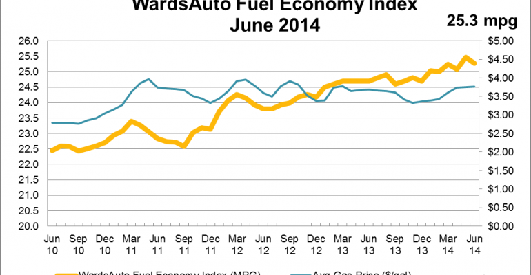 June U.S. Fuel Economy Slips From Prior Month