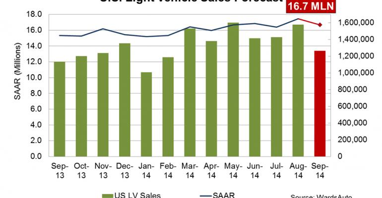 Forecast: September Sales Continue Positive Trend