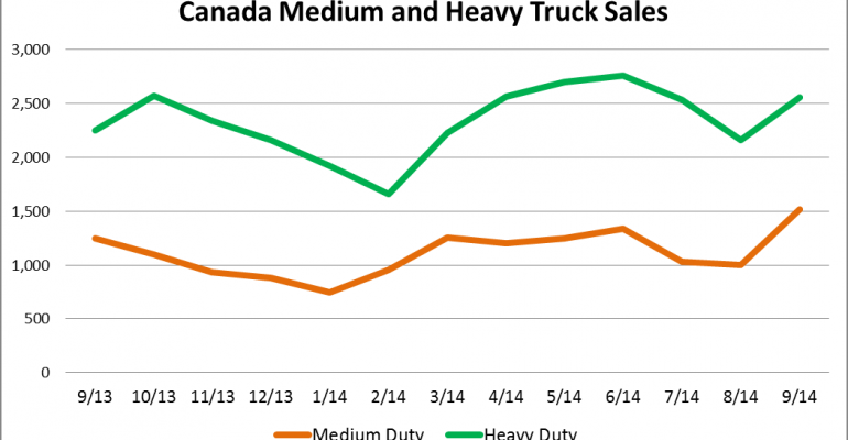 Canada Big Truck Sales Rise 11.5% in September