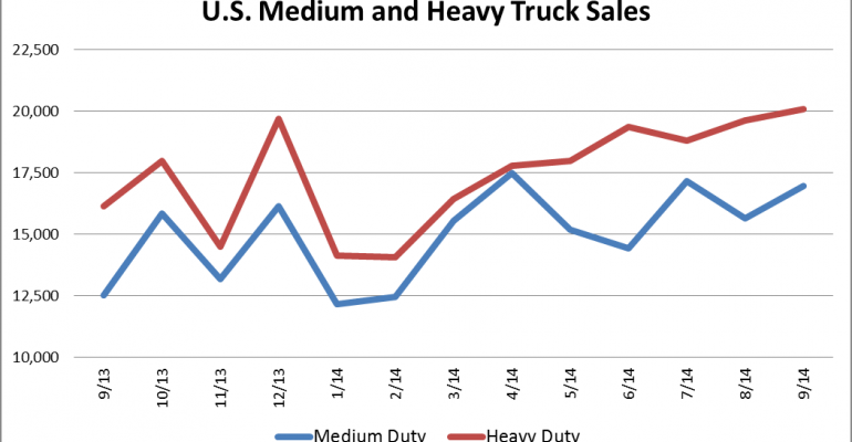 U.S. Sales of Medium- and Heavy-Duty Trucks Climb 23.9%