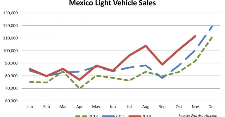Mexico Sees November LV Sales Record