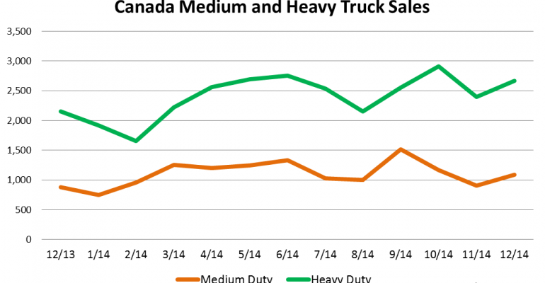 Canada Big-Truck Sales Finish Strong In December