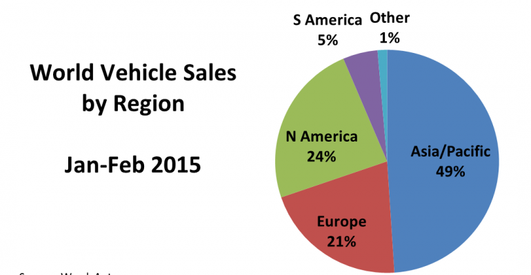 World Vehicle Sales Fall in February, Largest Decline in 2 Years