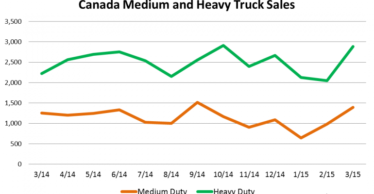 Canada Big-Truck Sales Up 27.8% in March