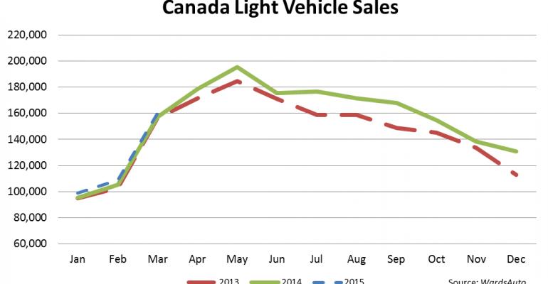 Canada LV Sales Set March Record