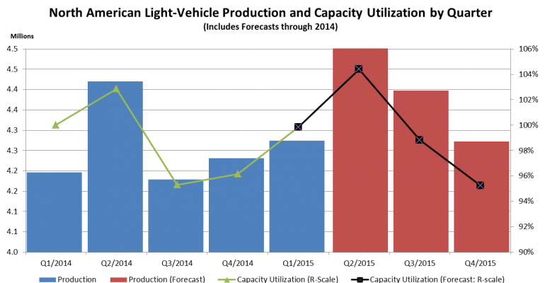 North American Capacity Utilization Hits 100% Again in Q1