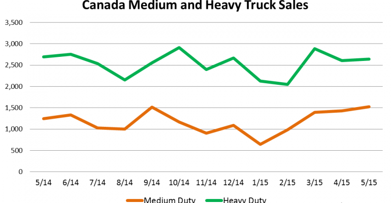 Canada Medium- and Heavy-Duty Truck Sales Streak Continues in May