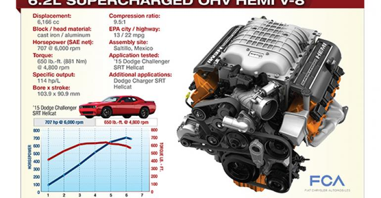 Beastly Hellcat can double as sedate daily driver capable of 22 mpg on highway