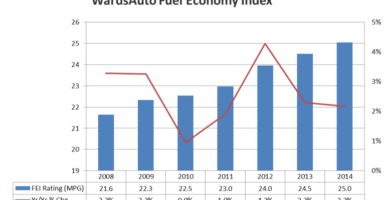 Fuel Economy Improvement Continues to Slow